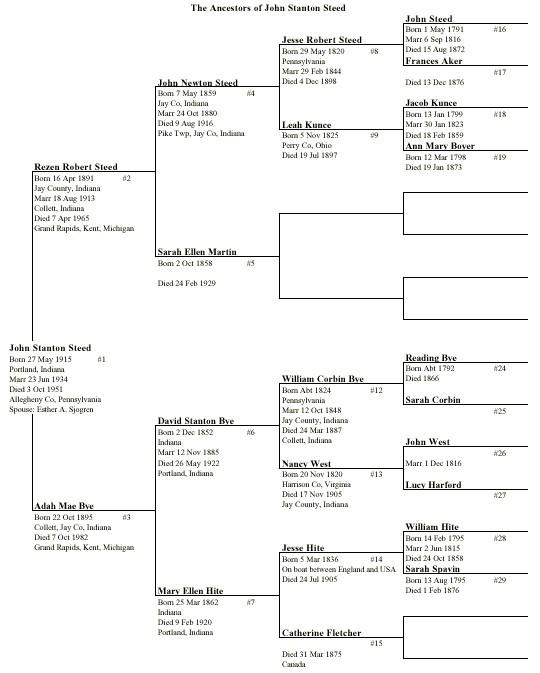 Brothers Keeper Genealogy Program Sample Reports